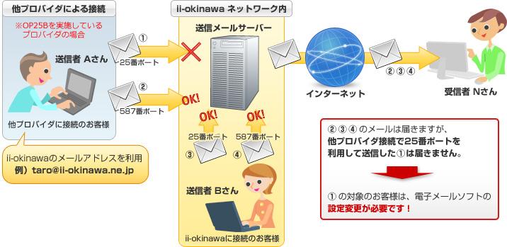 https://www.ii-okinawa.ad.jp/support/mail/images/illust01.jpg